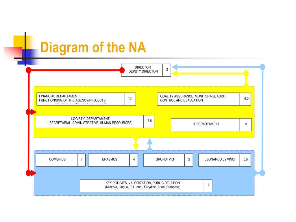 Diagram of the NA