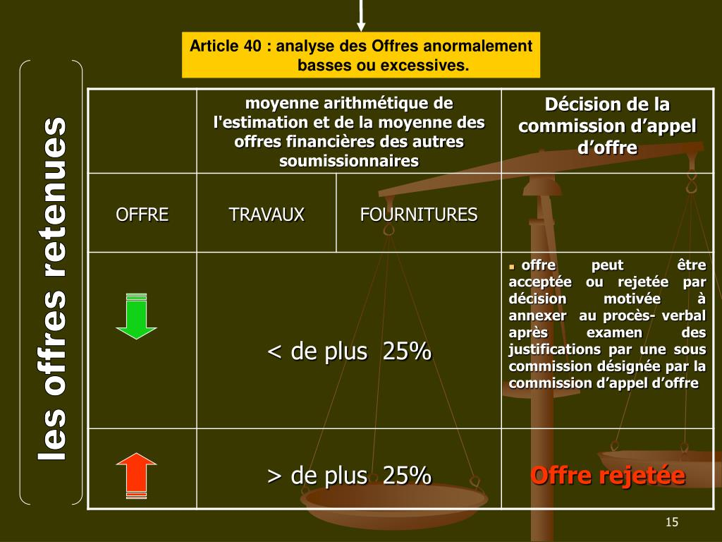 Article 40 : analyse des Offres anormalement