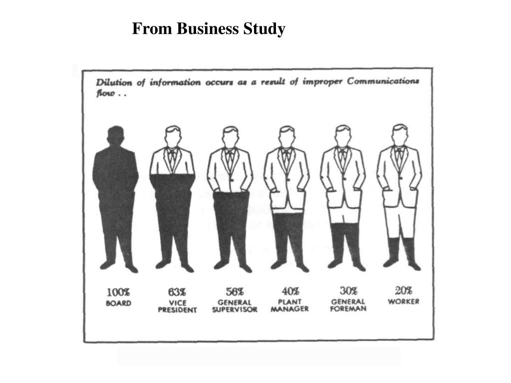 From Business Study