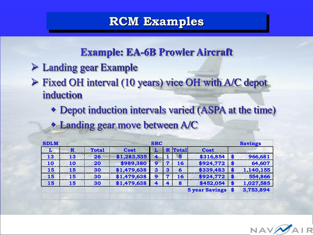 RCM Examples