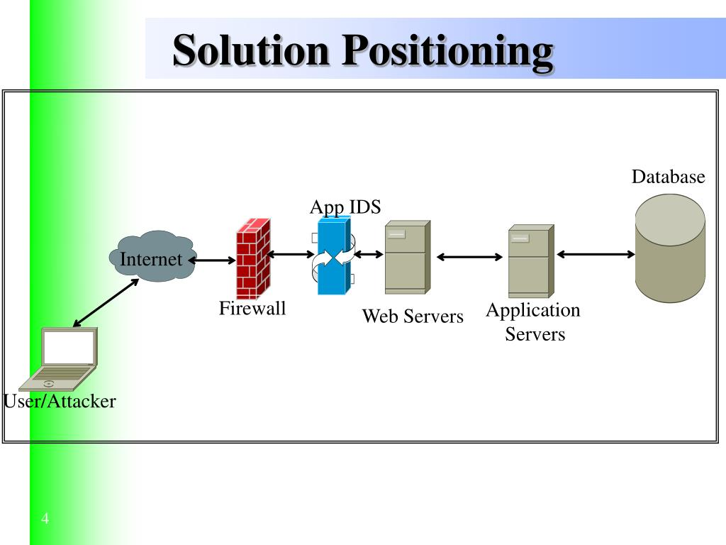 Solution Positioning