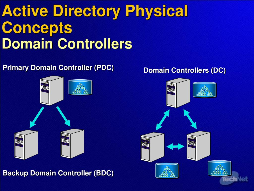 Active Directory Physical Concepts