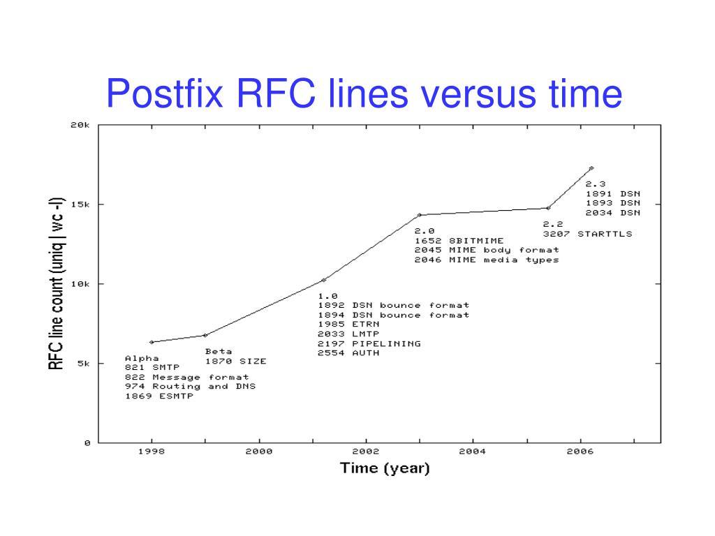 Postfix RFC lines versus time