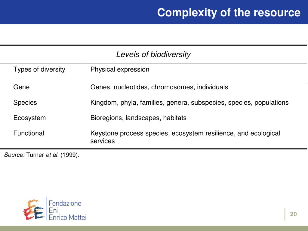 Complexity of the resource