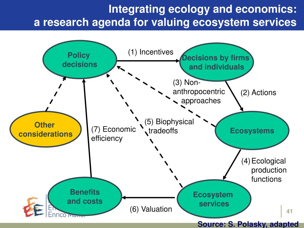 Integrating ecology and economics: