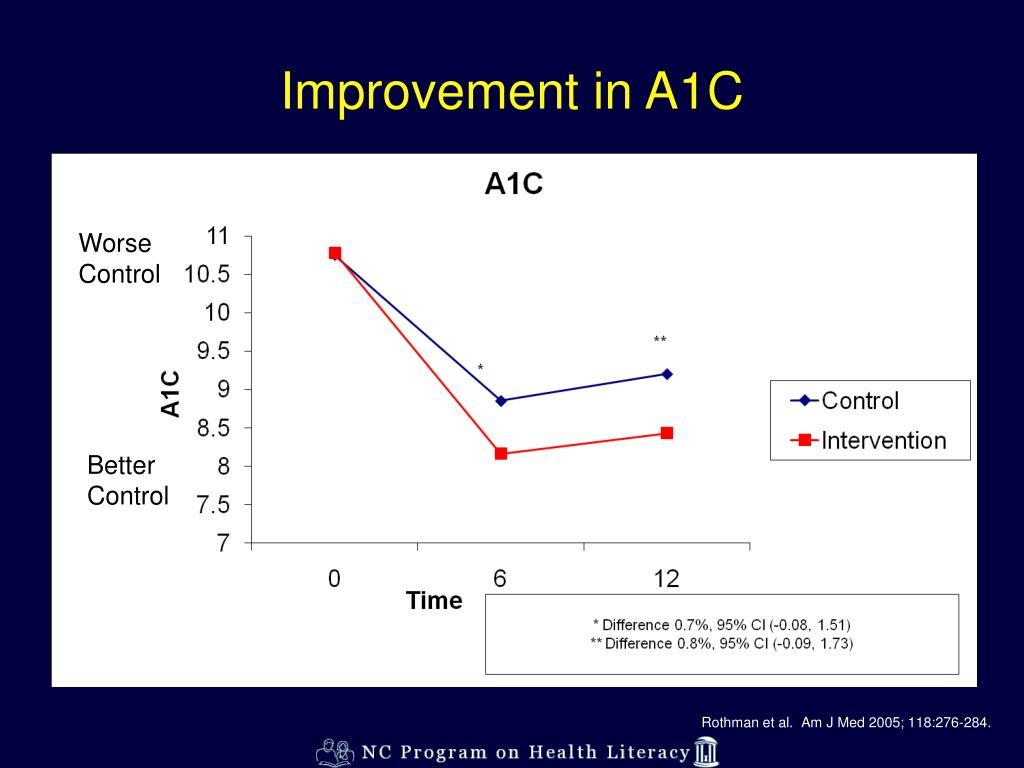 Improvement in A1C