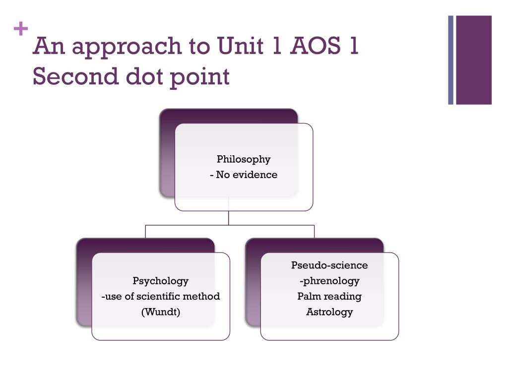 An approach to Unit 1 AOS 1