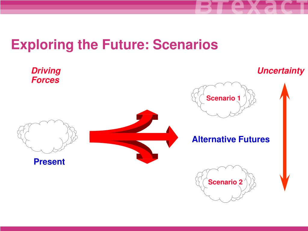 Exploring the Future: Scenarios