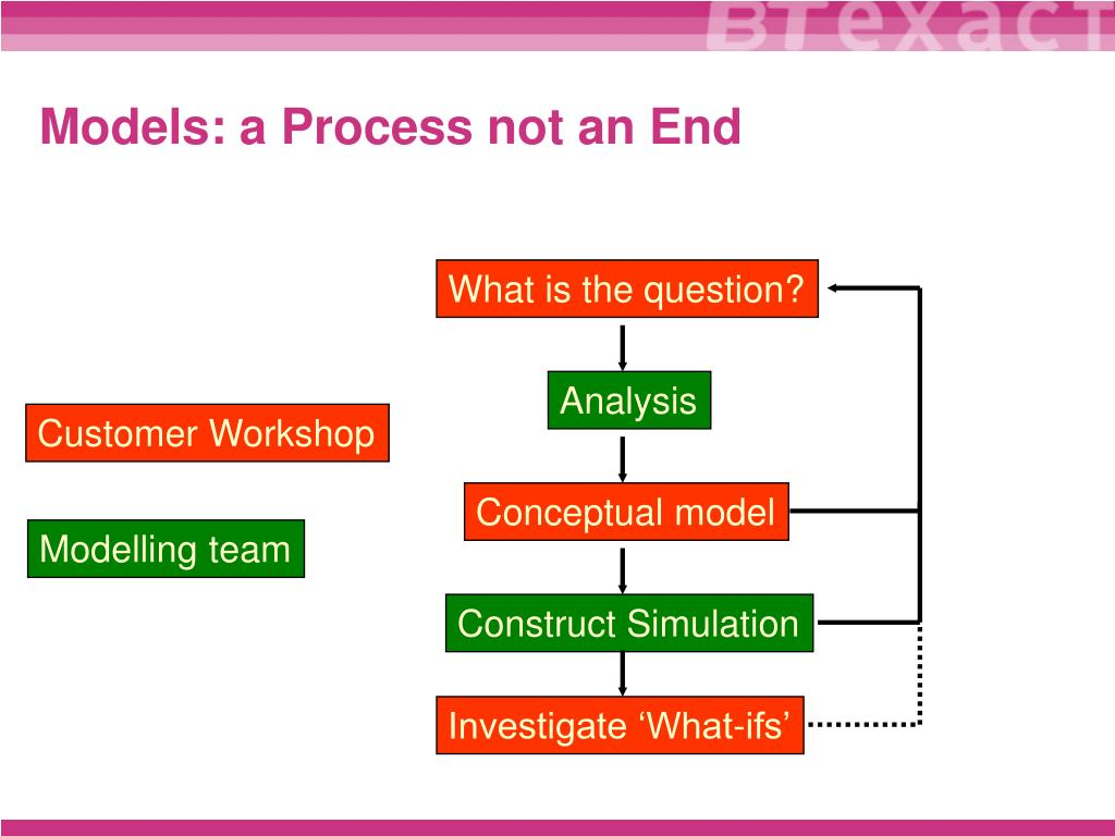 Models: a Process not an End