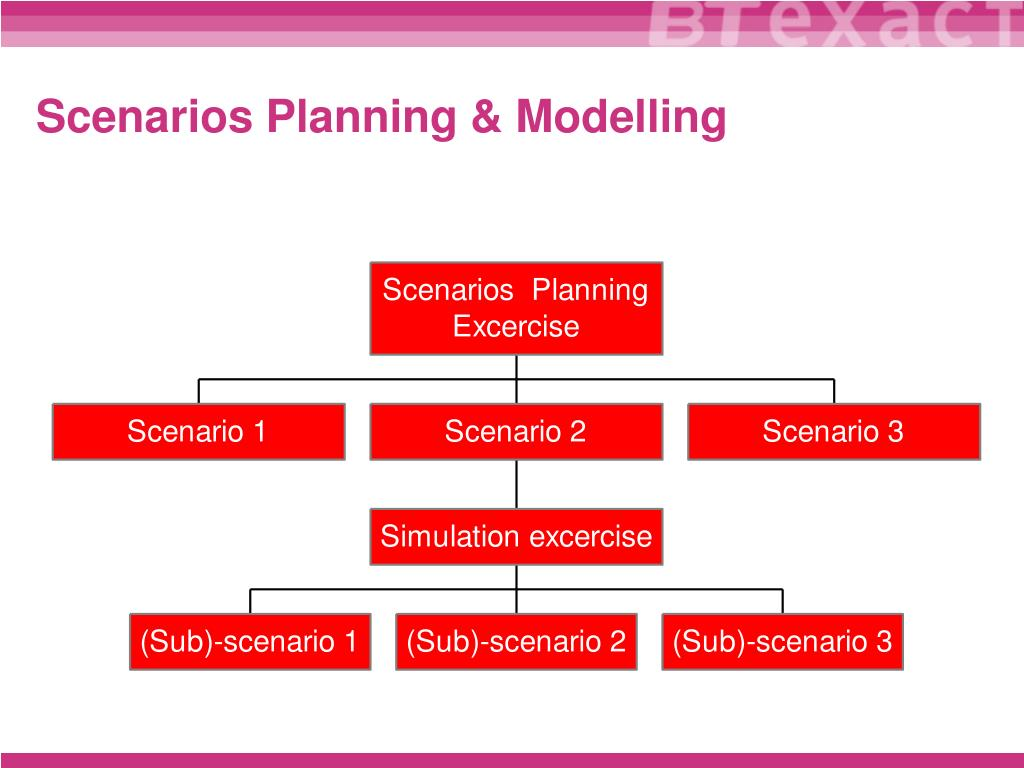 Scenarios Planning & Modelling