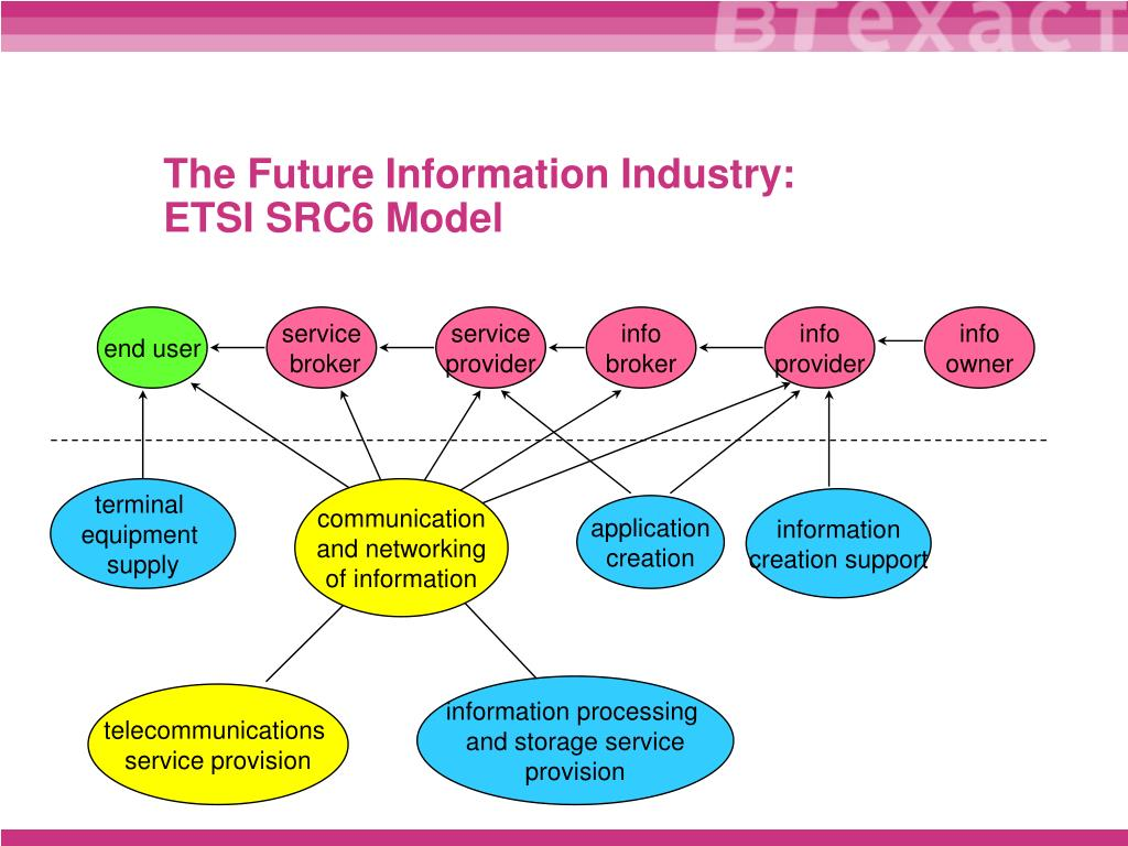 The Future Information Industry: