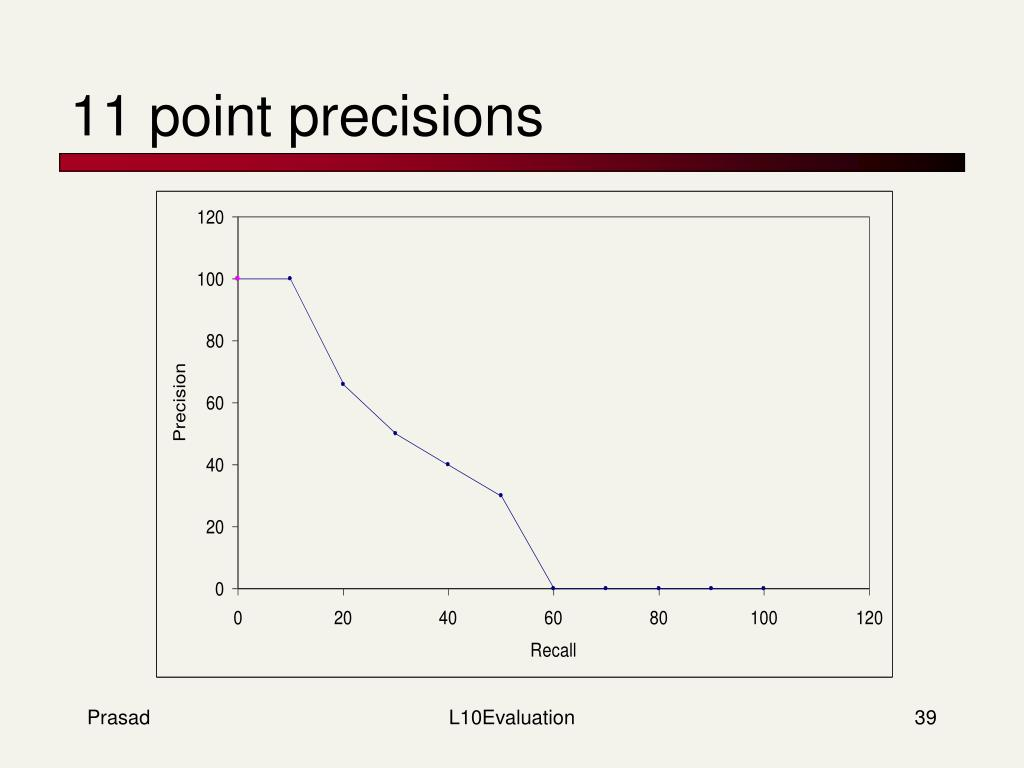 11 point precisions