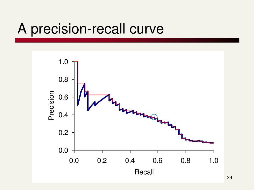 A precision-recall curve