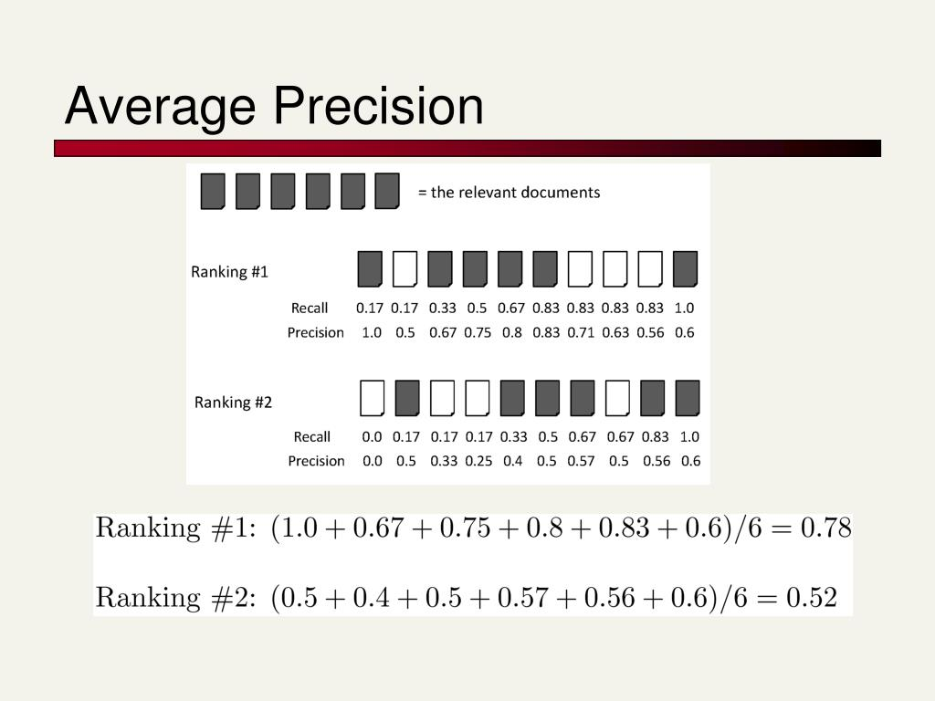 Average Precision