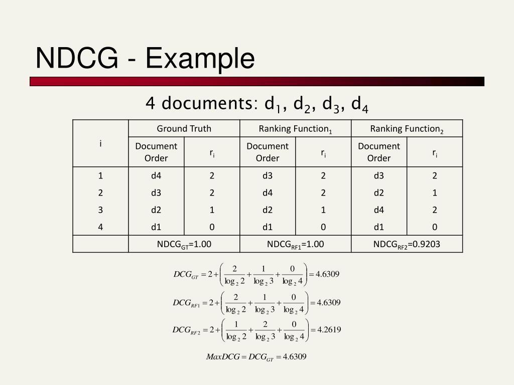NDCG - Example
