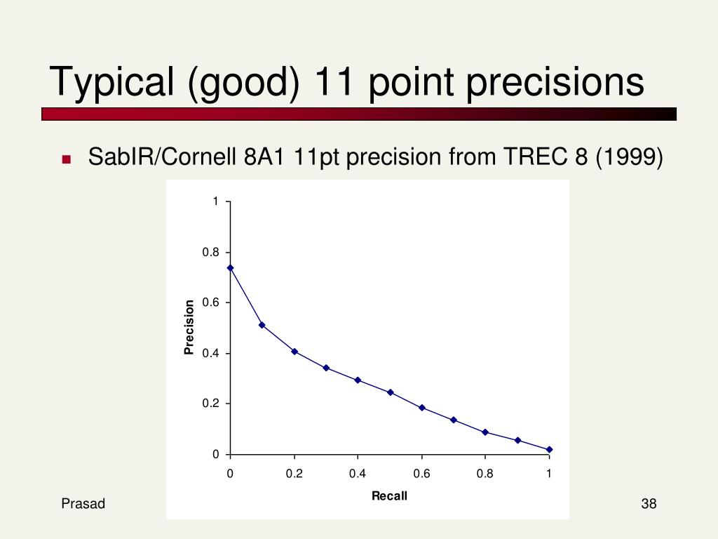 Typical (good) 11 point precisions