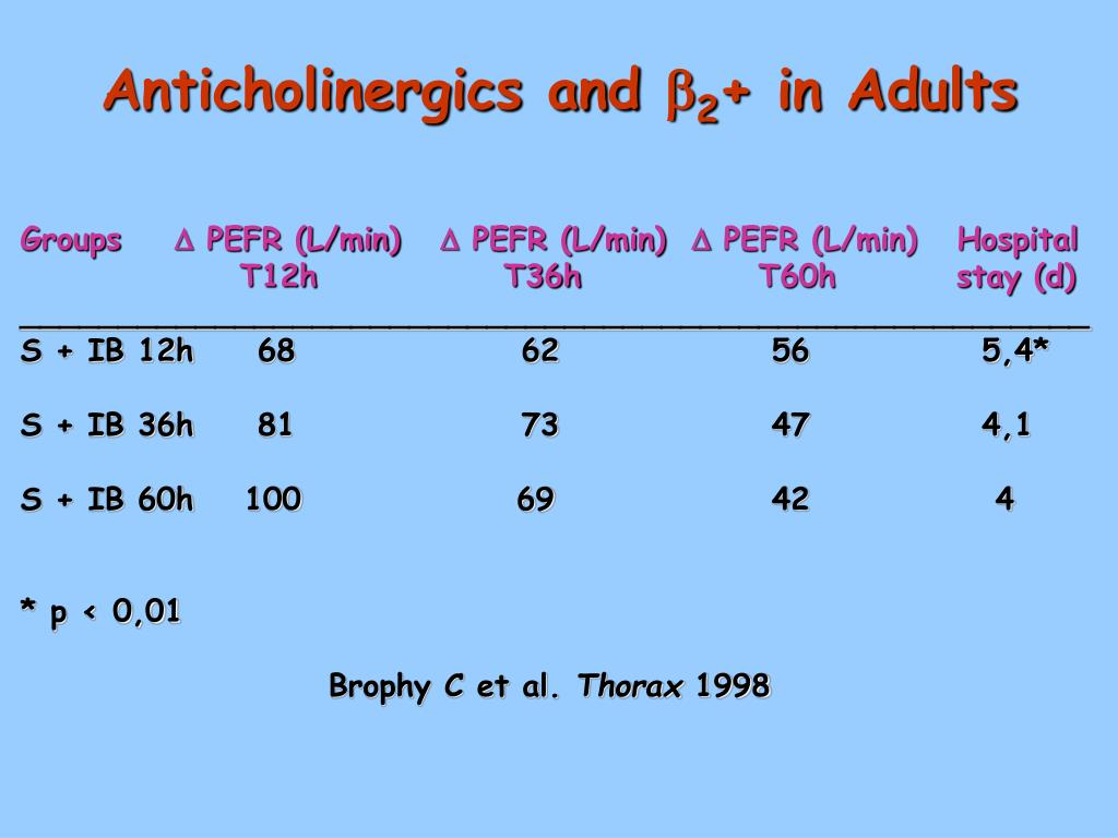 Anticholinergics and