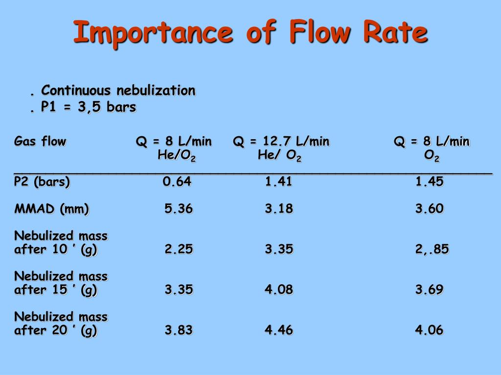Importance of Flow Rate