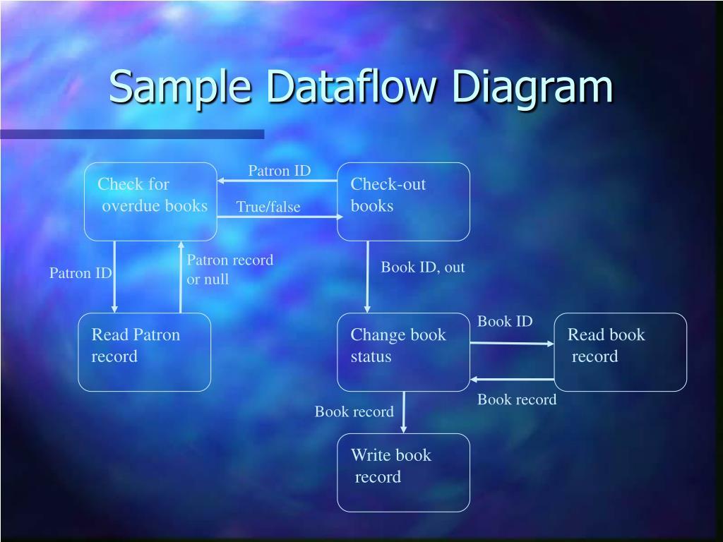 Sample Dataflow Diagram
