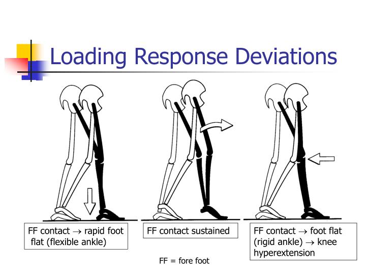 Loading response deviations