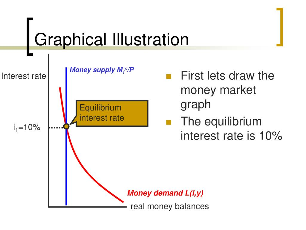 First lets draw the money market graph