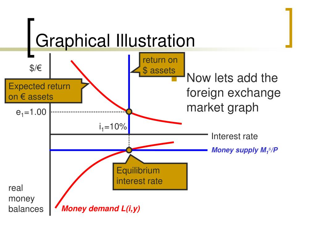 Now lets add the foreign exchange market graph