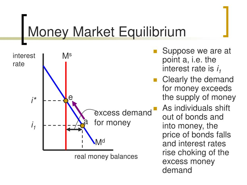 Money Market Equilibrium