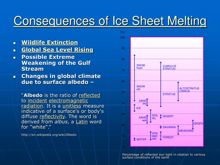Consequences of ice sheet melting l.jpg
