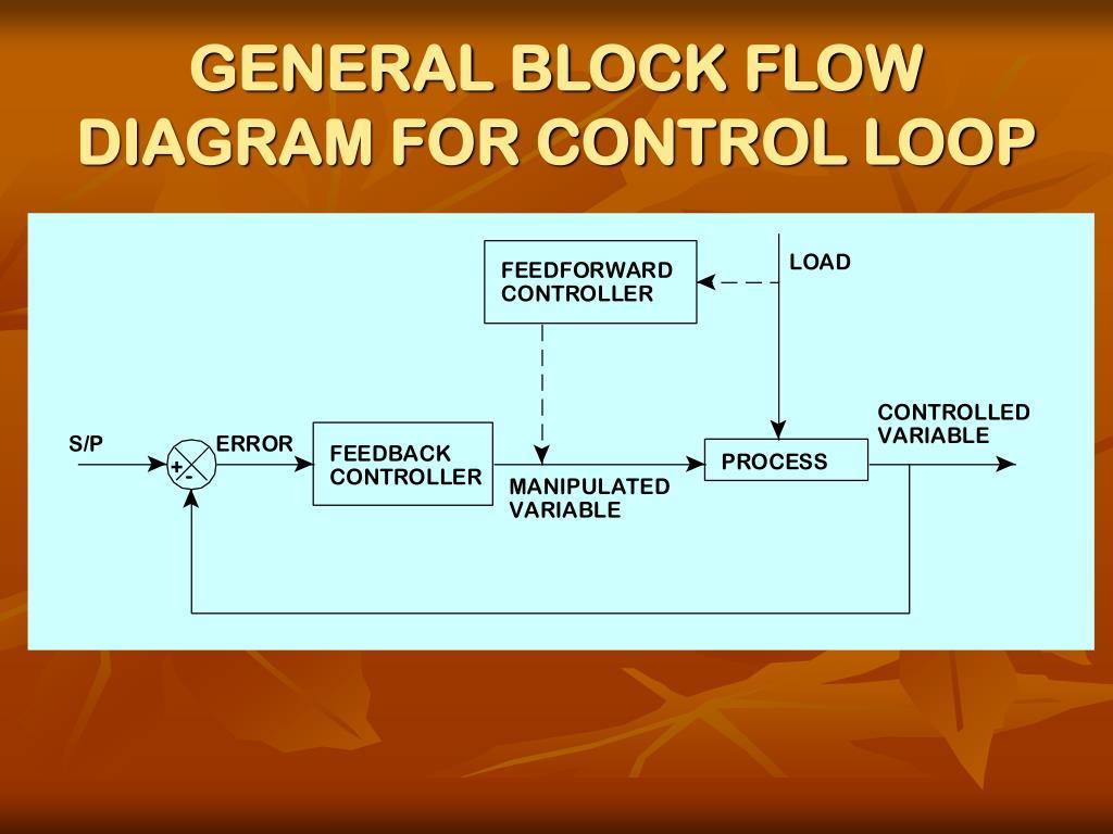 GENERAL BLOCK FLOW DIAGRAM FOR CONTROL LOOP