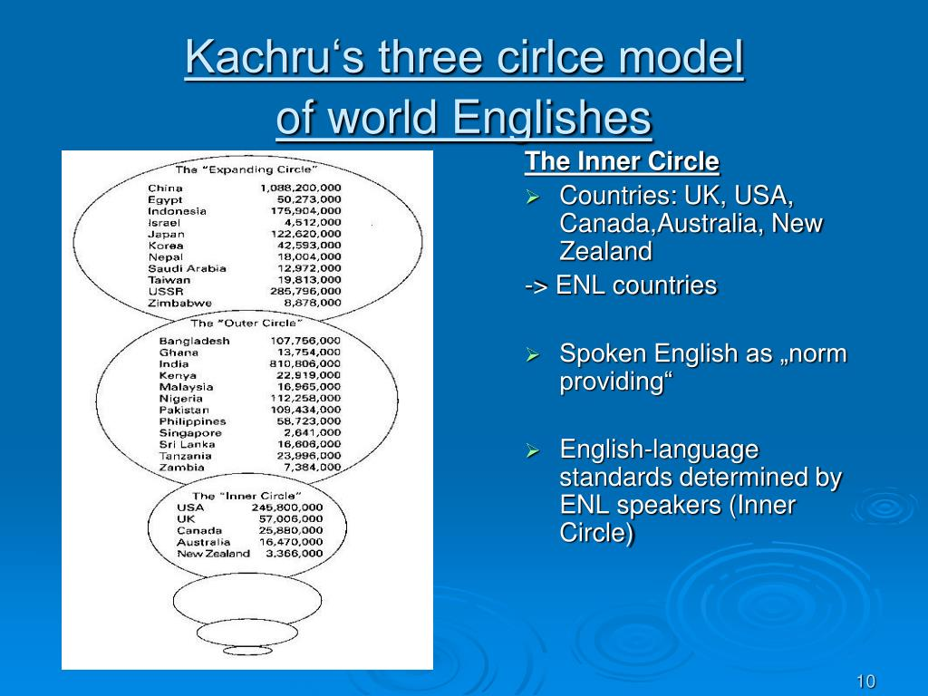 Kachru's three cirlce model