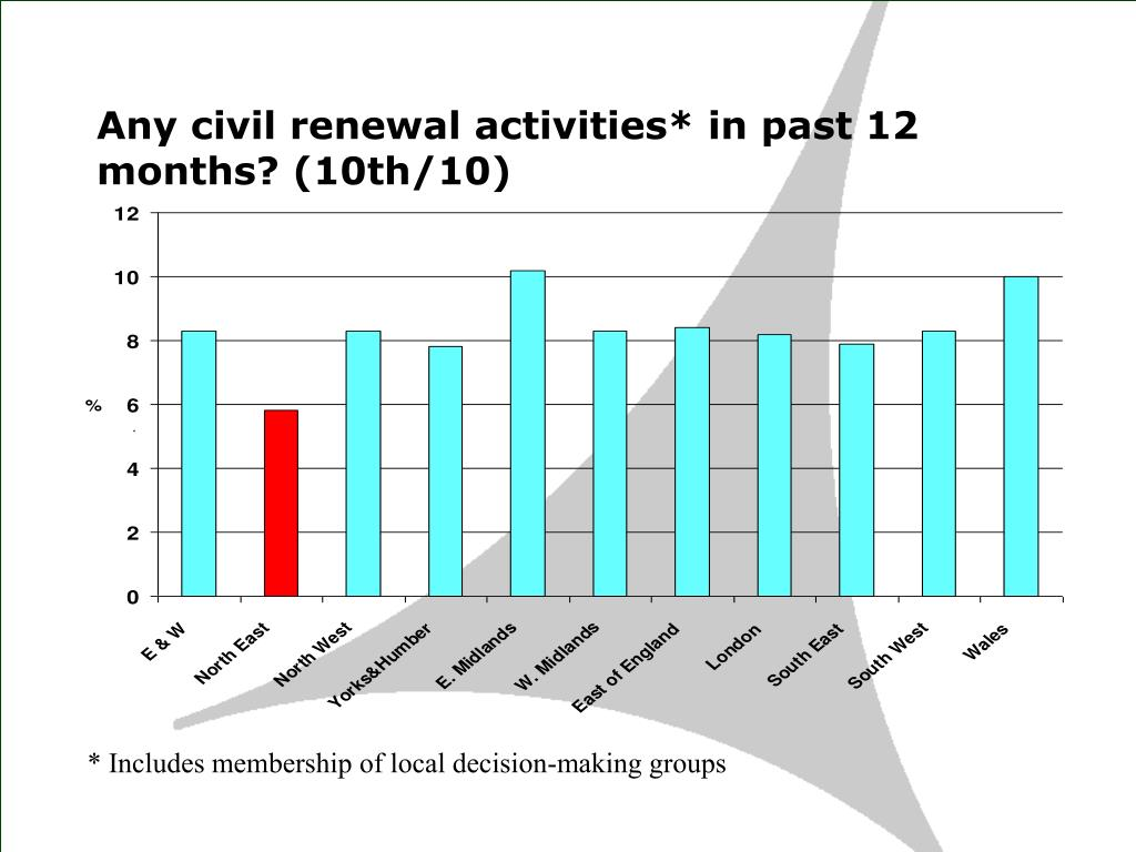 Any civil renewal activities* in past 12 months? (10th/10)