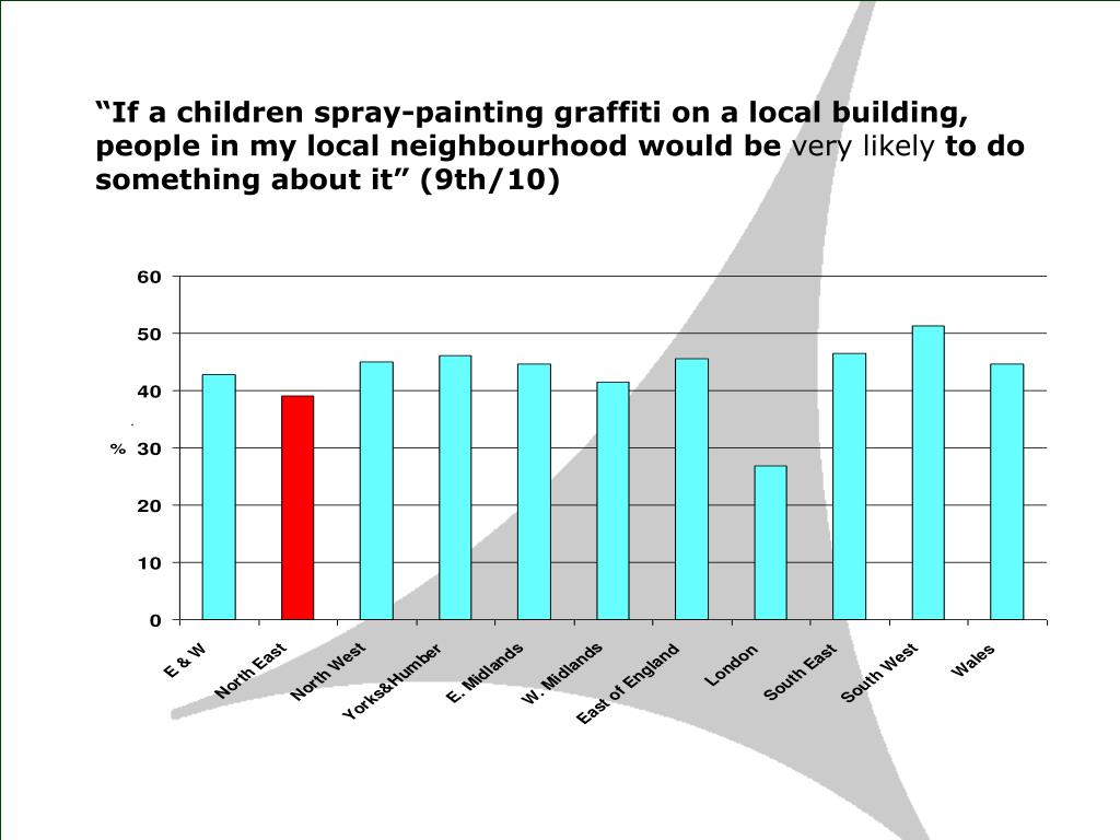"""If a children spray-painting graffiti on a local building, people in my local neighbourhood would be"