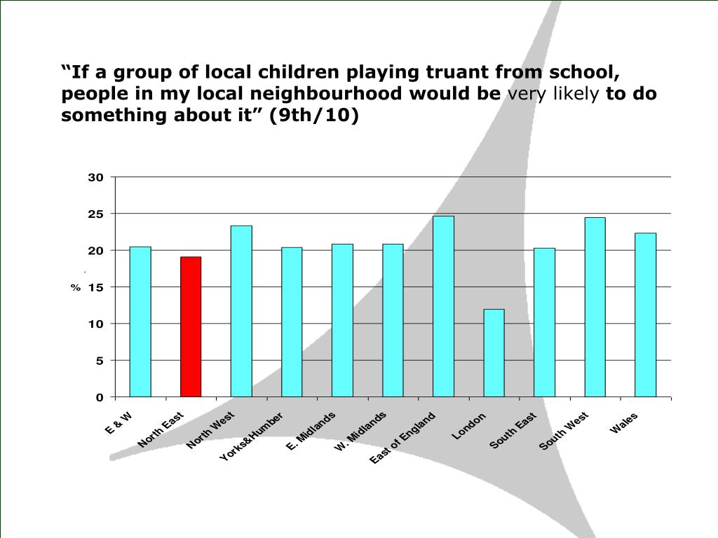 """If a group of local children playing truant from school, people in my local neighbourhood would be"