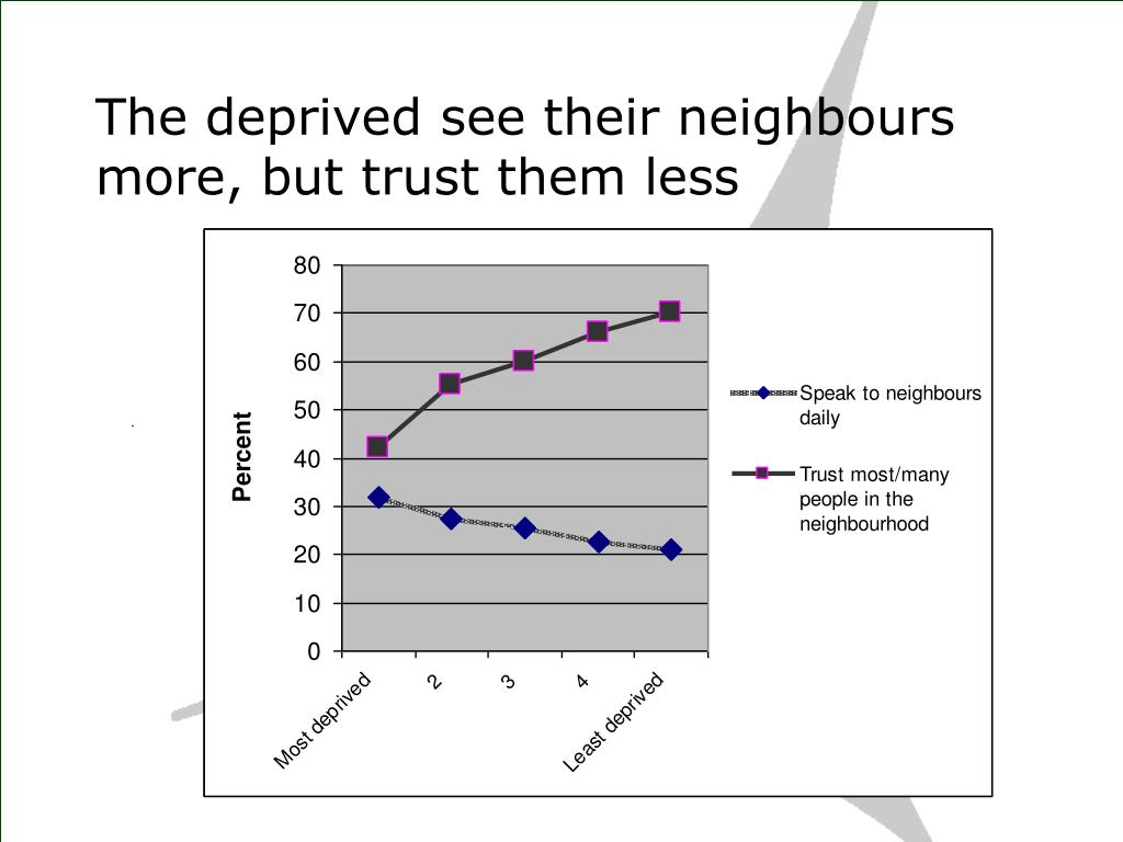 The deprived see their neighbours more, but trust them less