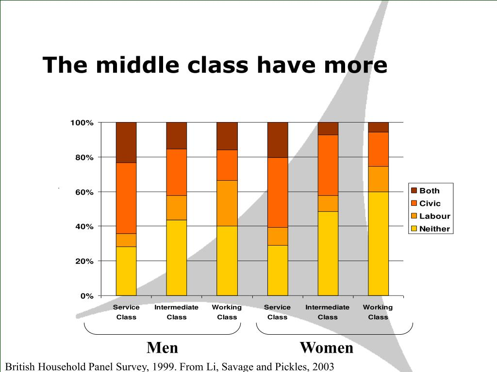 The middle class have more