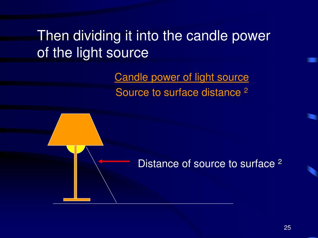 Distance of source to surface