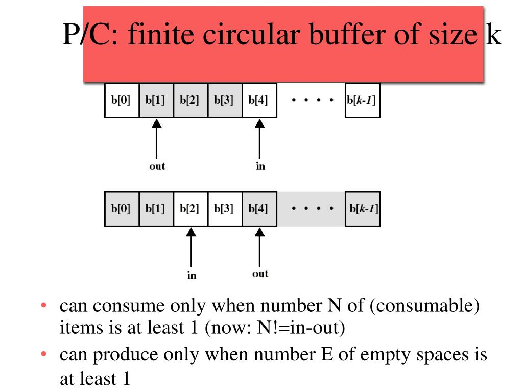 P/C: finite circular buffer of size k