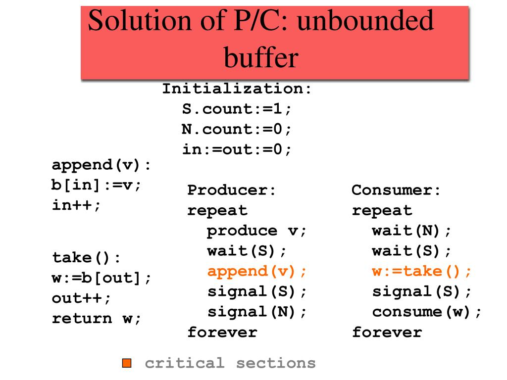 Solution of P/C: unbounded buffer