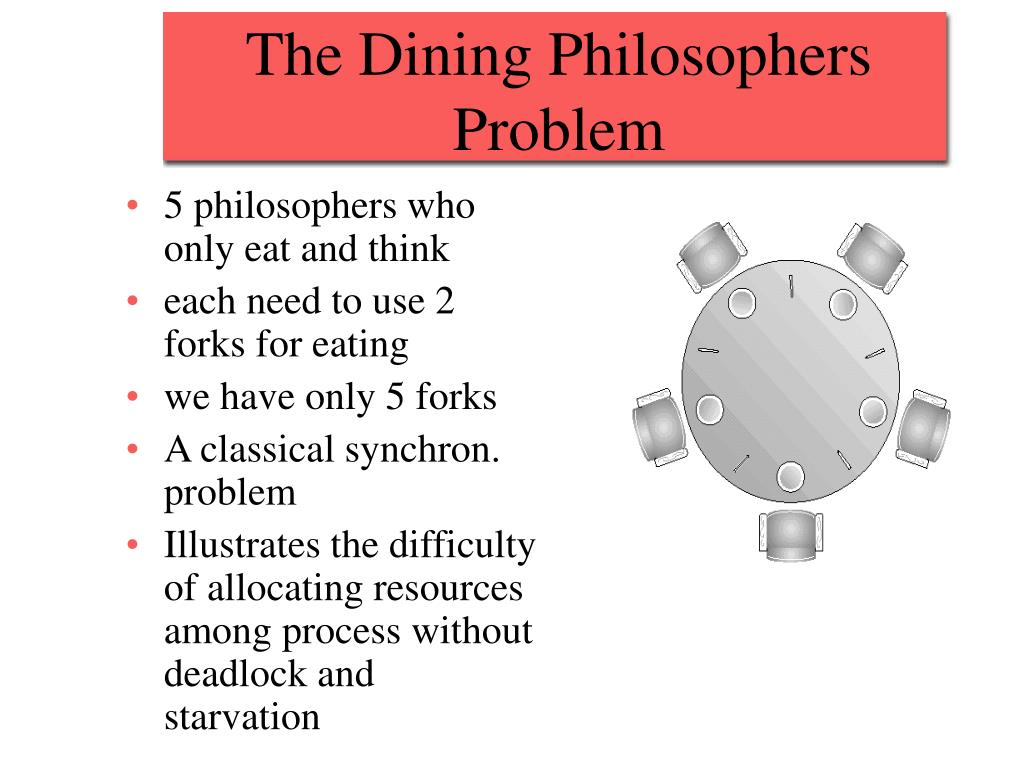 The Dining Philosophers Problem