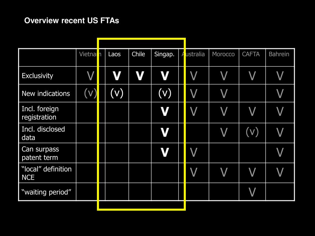 Overview recent US FTAs