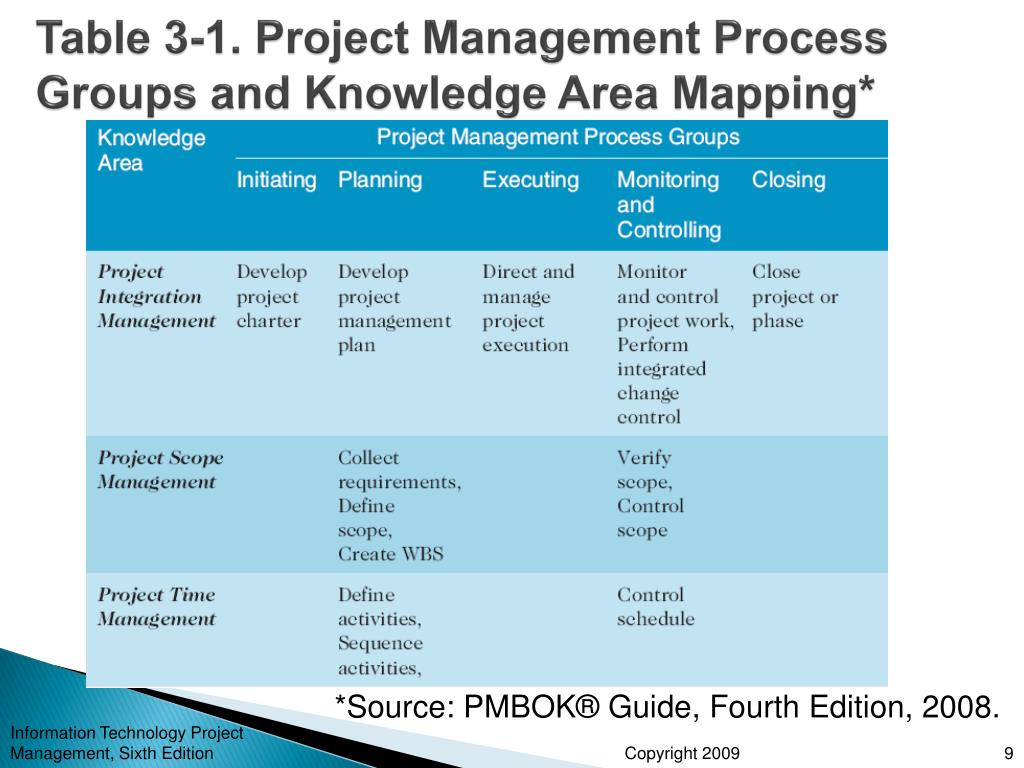 project monitoring and control process group information technology essay Standard for information technology project management return to skip menu main navigation project management process guidelines flowchart top of page open monitoring & controlling flow chart as a pdf file.