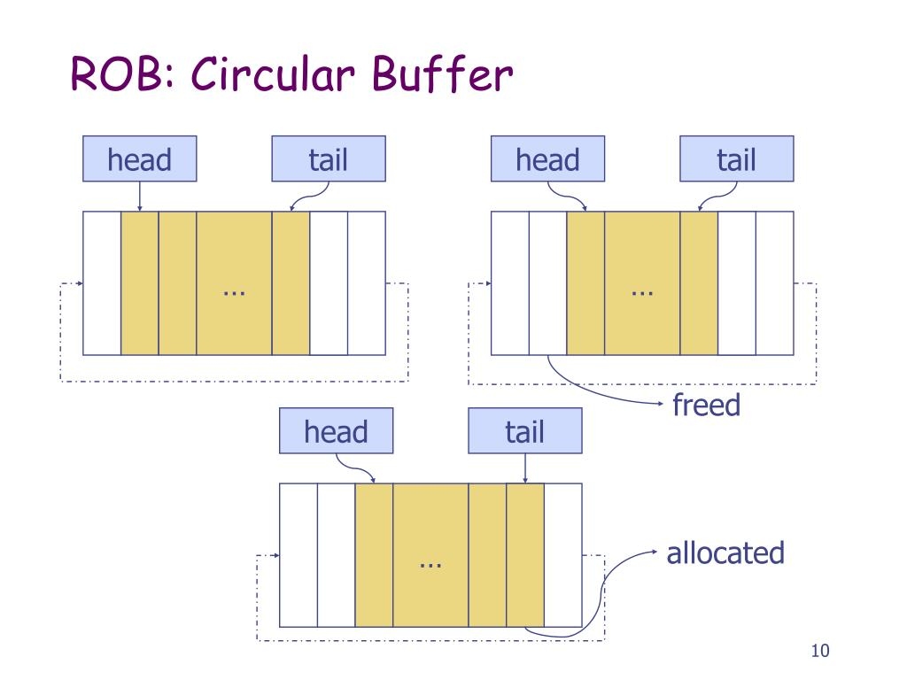 ROB: Circular Buffer