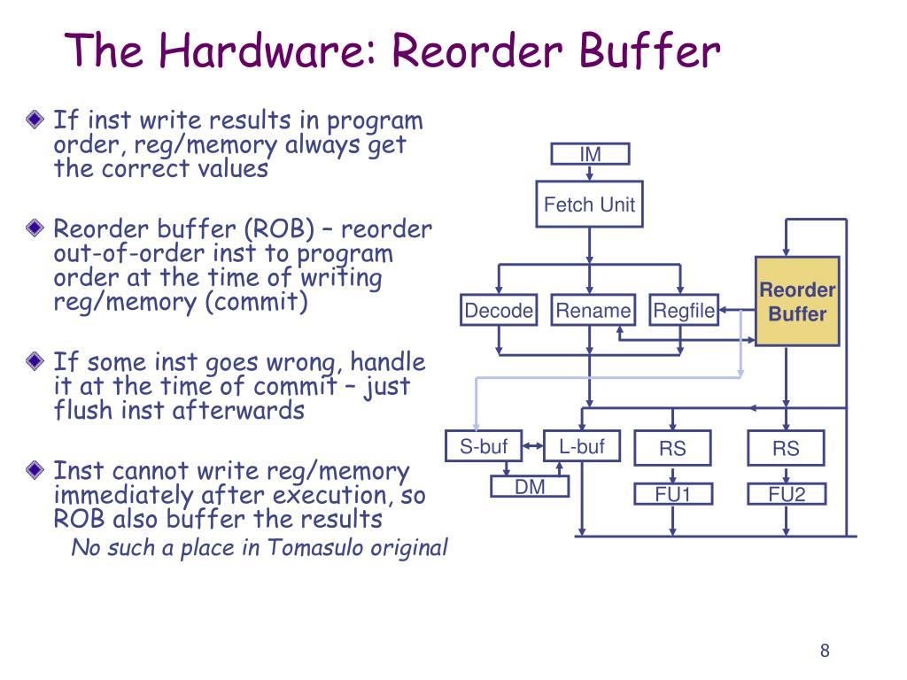 The Hardware: Reorder Buffer