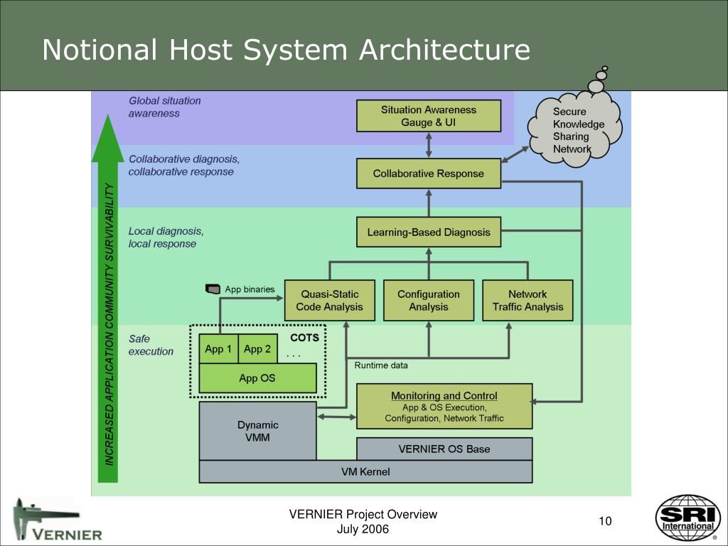 Notional Host System Architecture