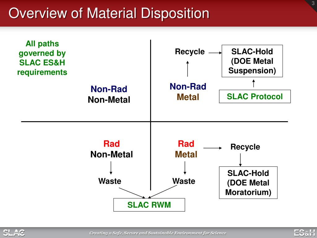 Overview of Material Disposition