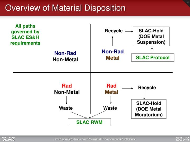 Overview of material disposition l.jpg