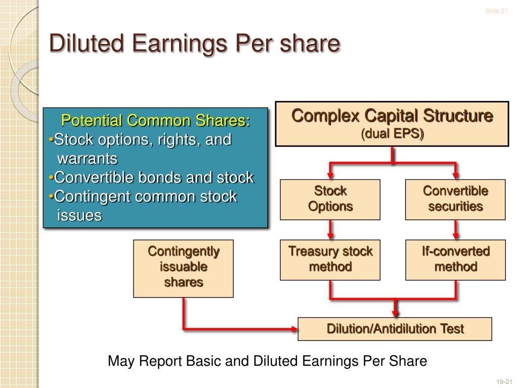 Share dilution stock options