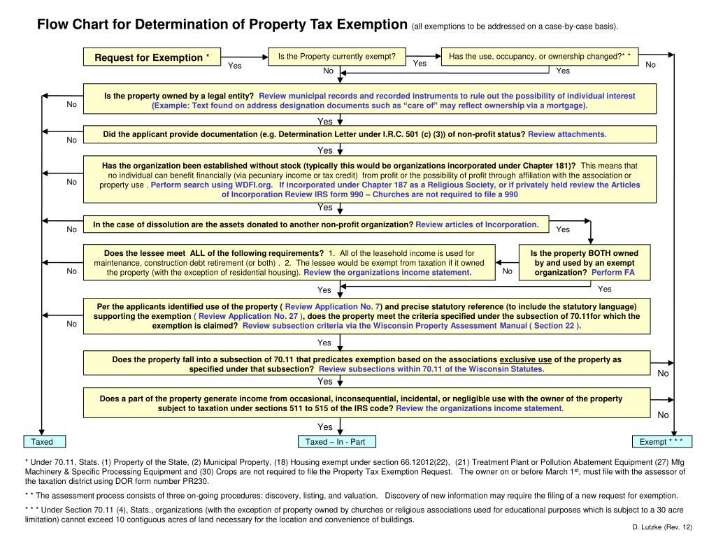 Flow Chart for Determination of Property Tax Exemption