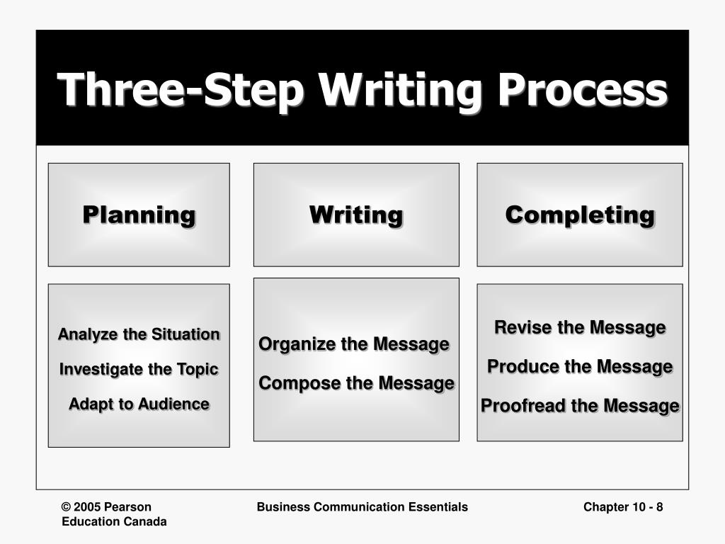 planning writing and completing reports and proposals Sample proposals for the writing guidelines for engineering and science students: a schedule for completing the review plan of action.