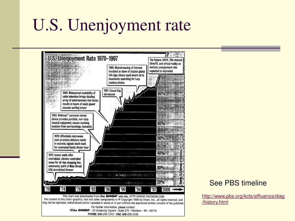 U.S. Unenjoyment rate
